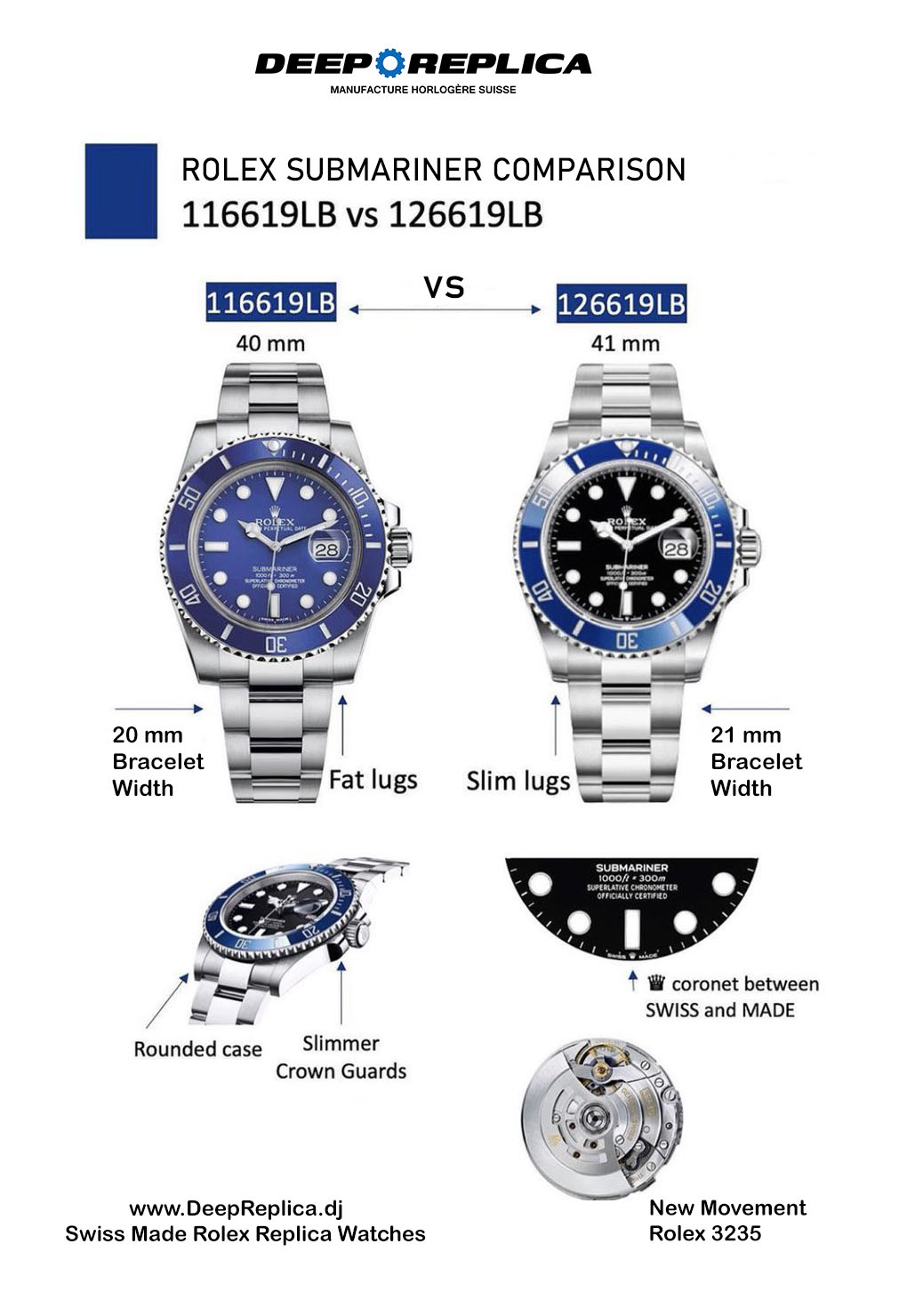 New Rolex Submariner 41mm Vs 40mm Comparison Infographic. What's New On The Updated 41mm Models?